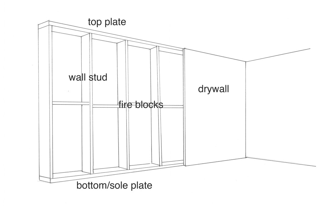 The Anatomy of an Interior Wall